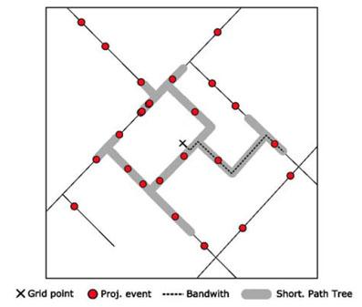Articles 2010: Network Kernel Density of activities in Barcelona