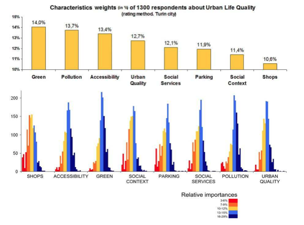 Monetary, Subjective and Quantitative Approaches to Assess Urban Quality of Life and Pleasantness in Cities